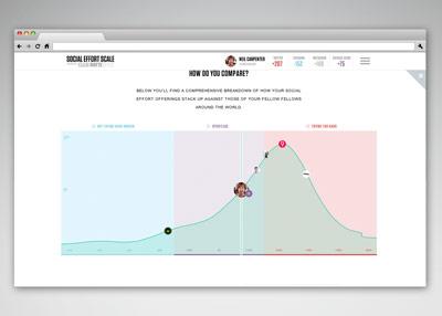 Axe - Social Effort Scale
